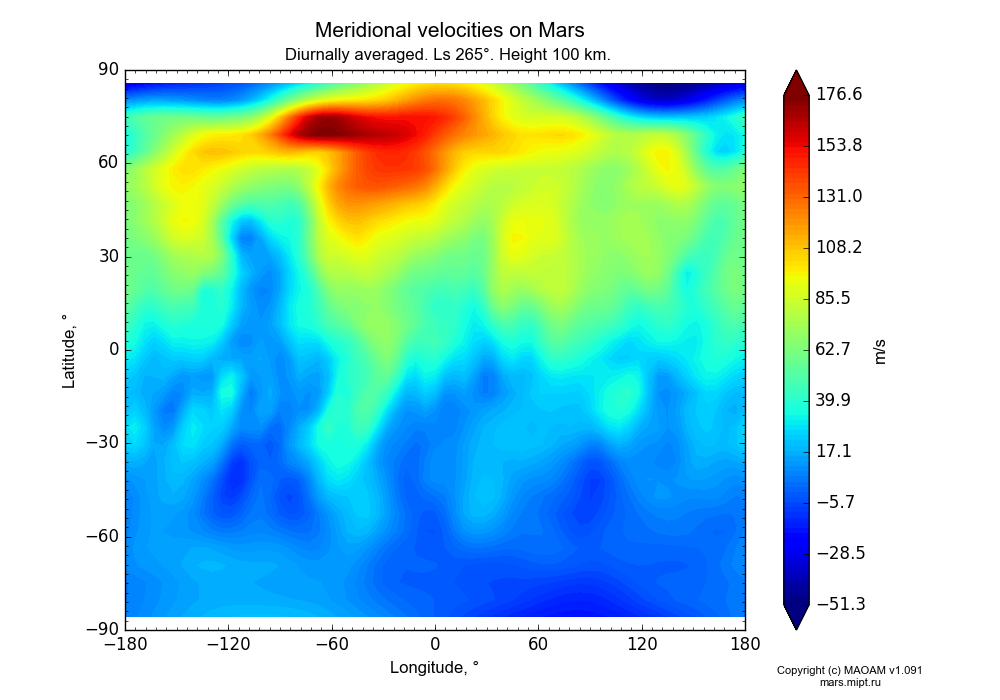 Meridional velocities on Mars dependence from Longitude -180-180° and Latitude -90-90° in Equirectangular (default) projection with Diurnally averaged, Ls 265°, Height 100 km. In version 1.091: Water cycle without molecular diffusion, CO2 cycle, dust bimodal distribution and GW.