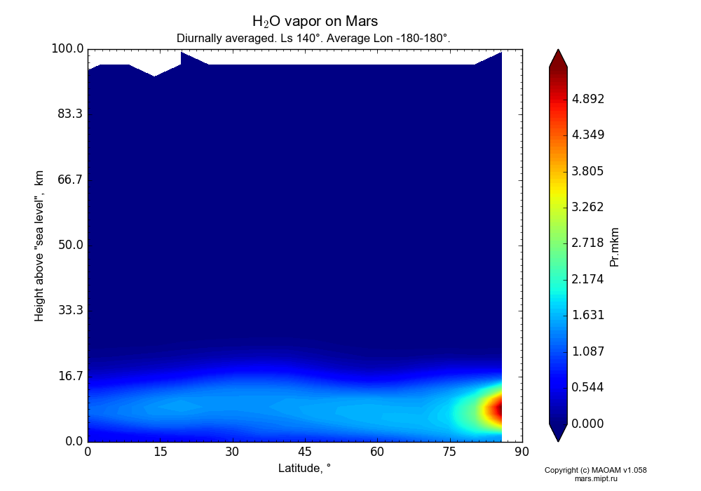 Water vapor on Mars dependence from Latitude 0-90° and Height above