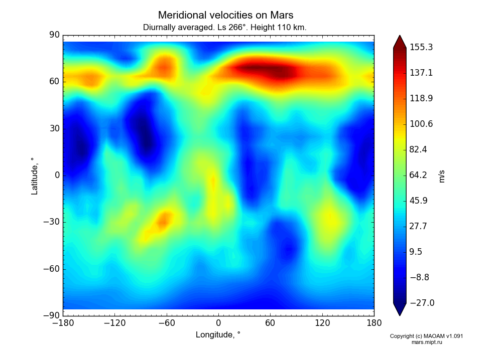 Meridional velocities on Mars dependence from Longitude -180-180° and Latitude -90-90° in Equirectangular (default) projection with Diurnally averaged, Ls 266°, Height 110 km. In version 1.091: Water cycle without molecular diffusion, CO2 cycle, dust bimodal distribution and GW.