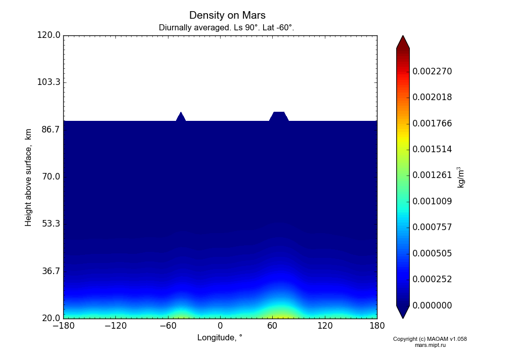Density on Mars dependence from Longitude -180-180° and Height above surface 20-120 km in Equirectangular (default) projection with Diurnally averaged, Ls 90°, Lat -60°. In version 1.058: Limited height with water cycle, weak diffusion and dust bimodal distribution.