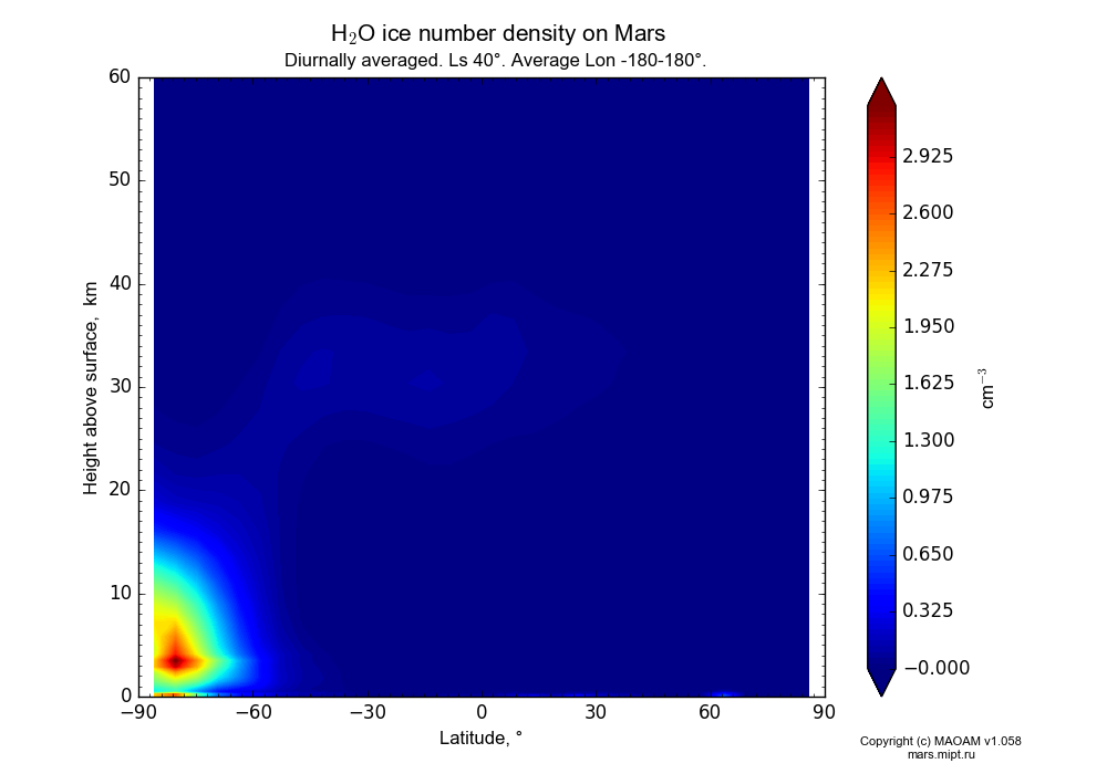 Water ice number density on Mars dependence from Latitude -90-90° and Height above surface 0-60 km in Equirectangular (default) projection with Diurnally averaged, Ls 40°, Average Lon -180-180°. In version 1.058: Limited height with water cycle, weak diffusion and dust bimodal distribution.