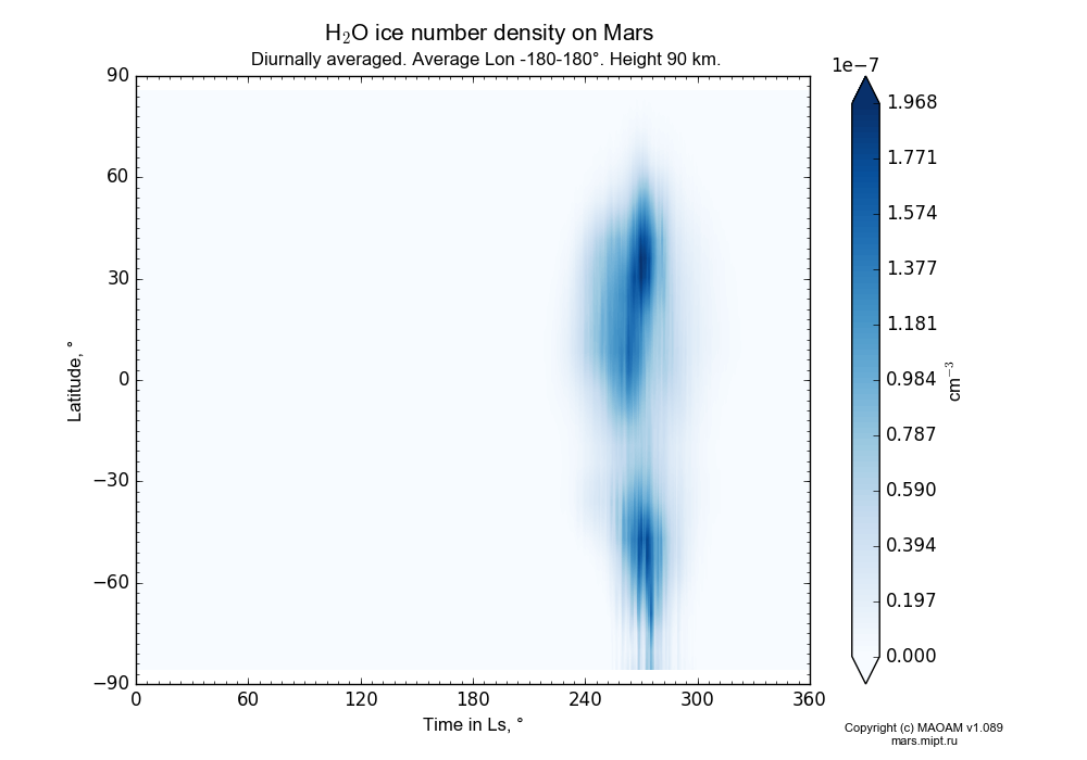 Water ice number density on Mars dependence from Time in Ls 0-360° and Latitude -90-90° in Equirectangular (default) projection with Diurnally averaged, Average Lon -180-180°, Height 90 km. In version 1.089: Water cycle WITH molecular diffusion, CO2 cycle, dust bimodal distribution and GW.
