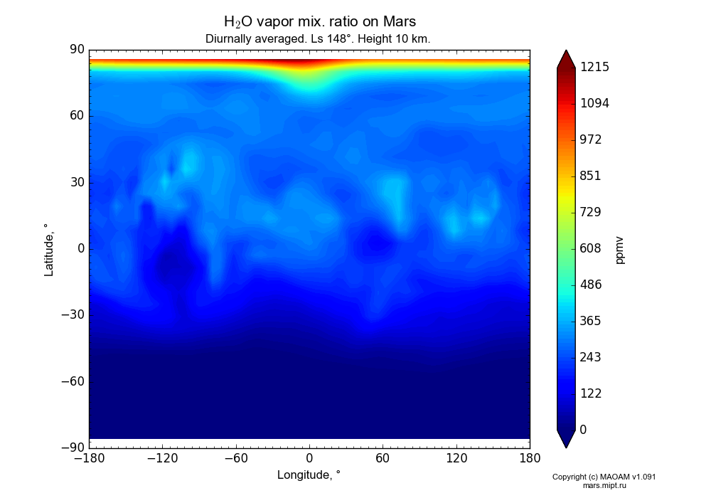 Water vapor mix. ratio on Mars dependence from Longitude -180-180° and Latitude -90-90° in Equirectangular (default) projection with Diurnally averaged, Ls 148°, Height 10 km. In version 1.091: Water cycle without molecular diffusion, CO2 cycle, dust bimodal distribution and GW.