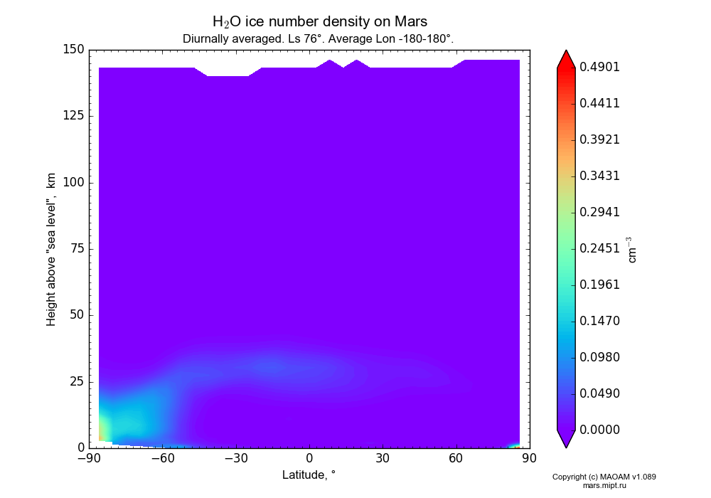 Water ice number density on Mars dependence from Latitude -90-90° and Height above