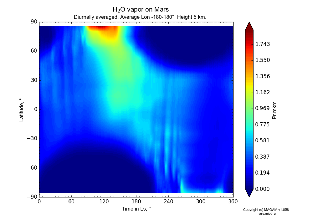 Water vapor on Mars dependence from Time in Ls 0-360° and Latitude -90-90° in Equirectangular (default) projection with Diurnally averaged, Average Lon -180-180°, Height 5 km. In version 1.058: Limited height with water cycle, weak diffusion and dust bimodal distribution.