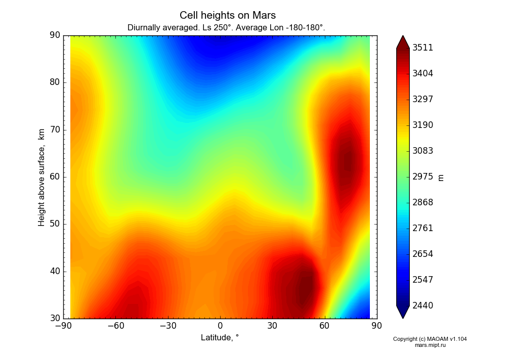 Cell heights on Mars dependence from Latitude -90-90° and Height above surface 30-90 km in Equirectangular (default) projection with Diurnally averaged, Ls 250°, Average Lon -180-180°. In version 1.104: Water cycle for annual dust, CO2 cycle, dust bimodal distribution and GW.