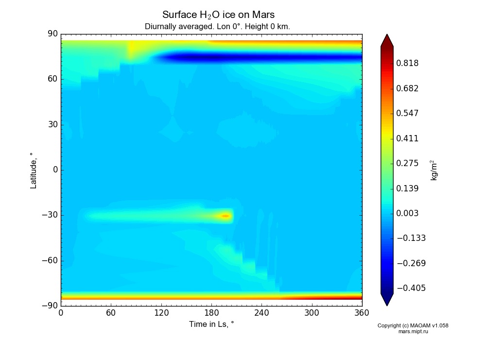 Surface Water ice on Mars dependence from Time in Ls 0-360° and Latitude -90-90° in Equirectangular (default) projection with Diurnally averaged, Lon 0°, Height 0 km. In version 1.058: Limited height with water cycle, weak diffusion and dust bimodal distribution.