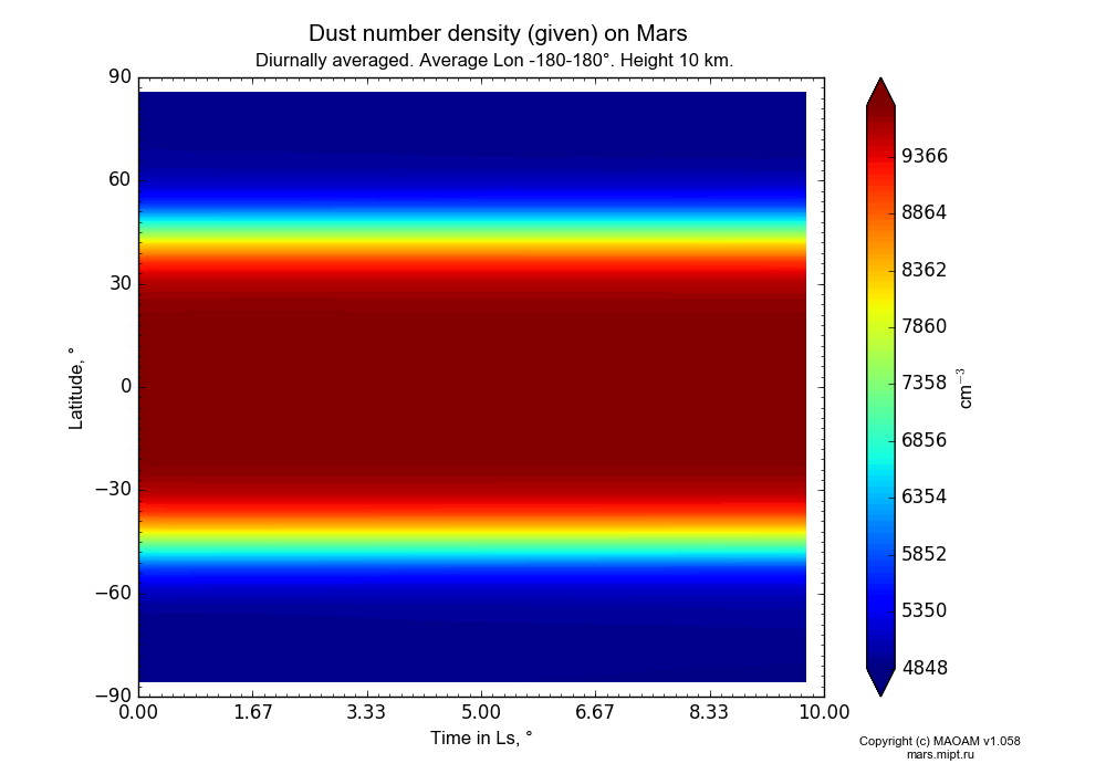 Dust number density (given) on Mars dependence from Time in Ls 0-10° and Latitude -90-90° in Equirectangular (default) projection with Diurnally averaged, Average Lon -180-180°, Height 10 km. In version 1.058: Limited height with water cycle, weak diffusion and dust bimodal distribution.