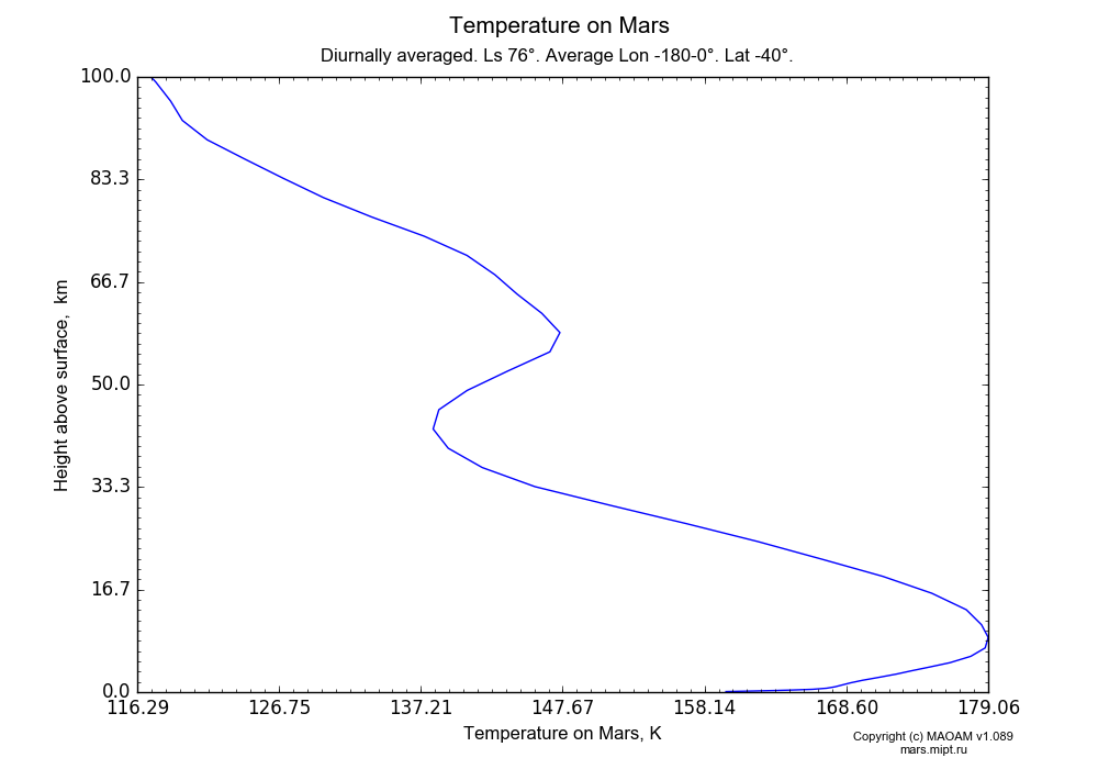 Temperature on Mars dependence from Height above surface 0-100 km in Equirectangular (default) projection with Diurnally averaged, Ls 76°, Average Lon -180-0°, Lat -40°. In version 1.089: Water cycle WITH molecular diffusion, CO2 cycle, dust bimodal distribution and GW.
