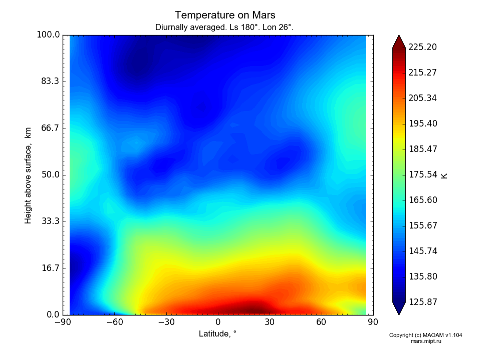 Temperature on Mars dependence from Latitude -90-90° and Height above surface 0-100 km in Equirectangular (default) projection with Diurnally averaged, Ls 180°, Lon 26°. In version 1.104: Water cycle for annual dust, CO2 cycle, dust bimodal distribution and GW.