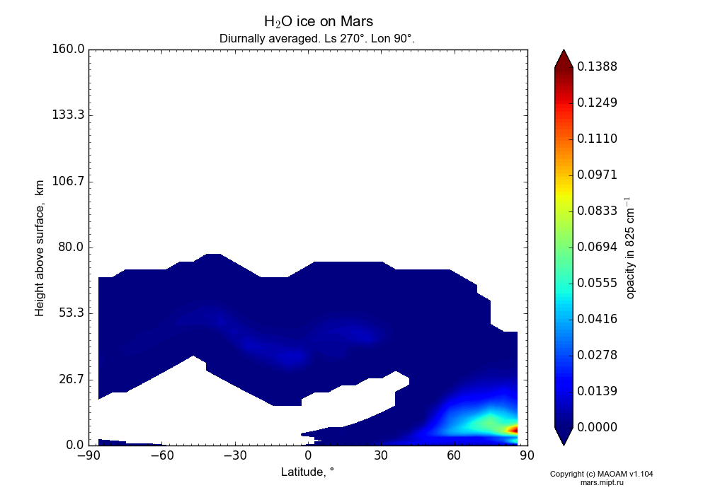 Water ice on Mars dependence from Latitude -90-90° and Height above surface 0-160 km in Equirectangular (default) projection with Diurnally averaged, Ls 270°, Lon 90°. In version 1.104: Water cycle for annual dust, CO2 cycle, dust bimodal distribution and GW.