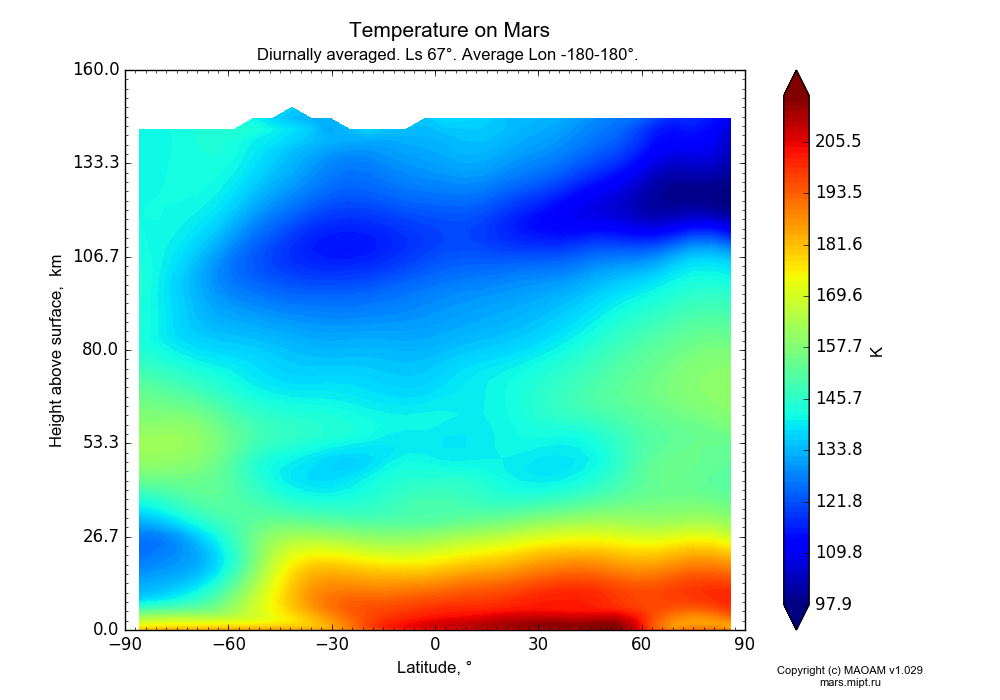 Temperature on Mars dependence from Latitude -90-90° and Height above surface 0-160 km in Equirectangular (default) projection with Diurnally averaged, Ls 67°, Average Lon -180-180°. In version 1.029: Extended height and CO2 cycle with weak solar acivity.