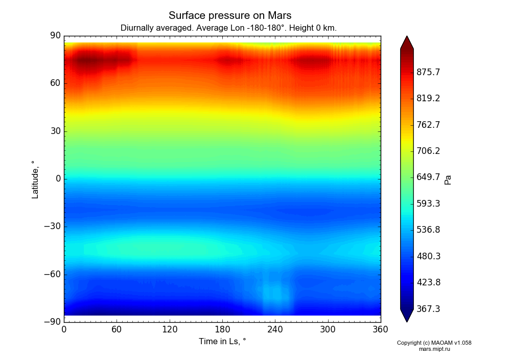 Surface pressure on Mars dependence from Time in Ls 0-360° and Latitude -90-90° in Equirectangular (default) projection with Diurnally averaged, Average Lon -180-180°, Height 0 km. In version 1.058: Limited height with water cycle, weak diffusion and dust bimodal distribution.