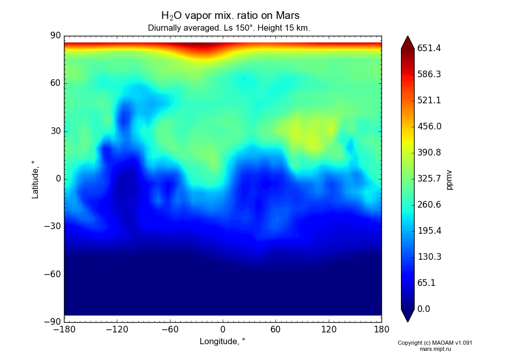 Water vapor mix. ratio on Mars dependence from Longitude -180-180° and Latitude -90-90° in Equirectangular (default) projection with Diurnally averaged, Ls 150°, Height 15 km. In version 1.091: Water cycle without molecular diffusion, CO2 cycle, dust bimodal distribution and GW.