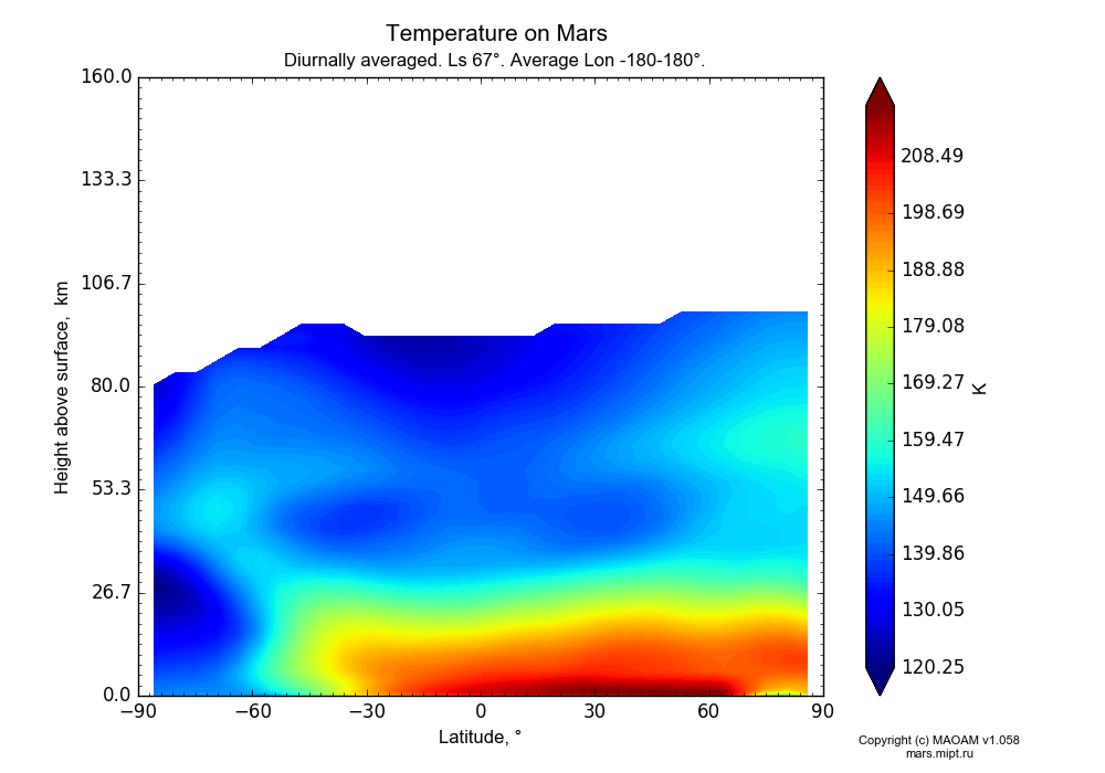 Temperature on Mars dependence from Latitude -90-90° and Height above surface 0-160 km in Equirectangular (default) projection with Diurnally averaged, Ls 67°, Average Lon -180-180°. In version 1.058: Limited height with water cycle, weak diffusion and dust bimodal distribution.