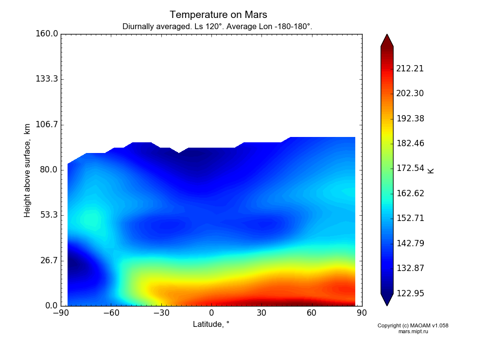 Temperature on Mars dependence from Latitude -90-90° and Height above surface 0-160 km in Equirectangular (default) projection with Diurnally averaged, Ls 120°, Average Lon -180-180°. In version 1.058: Limited height with water cycle, weak diffusion and dust bimodal distribution.