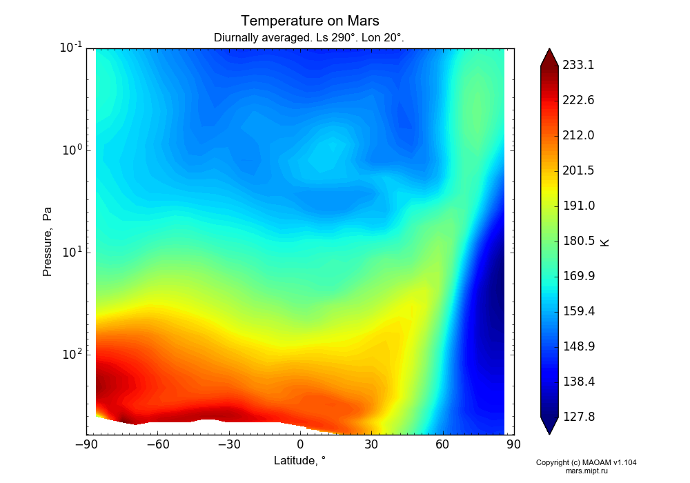 Temperature on Mars dependence from Latitude -90-90° and Pressure 0.1-607 Pa in Equirectangular (default) projection with Diurnally averaged, Ls 290°, Lon 20°. In version 1.104: Water cycle for annual dust, CO2 cycle, dust bimodal distribution and GW.