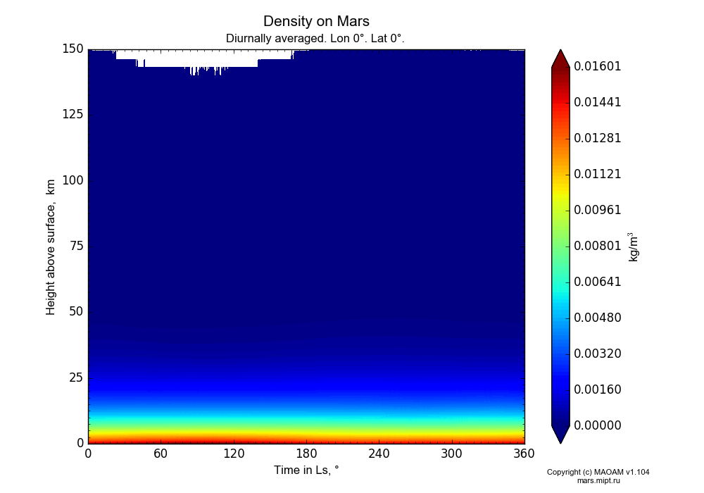 Density on Mars dependence from Time in Ls 0-360° and Height above surface 0-150 km in Equirectangular (default) projection with Diurnally averaged, Lon 0°, Lat 0°. In version 1.104: Water cycle for annual dust, CO2 cycle, dust bimodal distribution and GW.