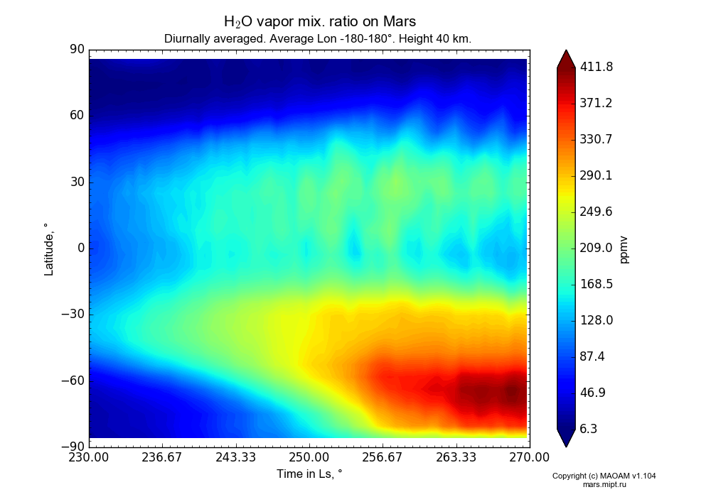 Water vapor mix. ratio on Mars dependence from Time in Ls 230-270° and Latitude -90-90° in Equirectangular (default) projection with Diurnally averaged, Average Lon -180-180°, Height 40 km. In version 1.104: Water cycle for annual dust, CO2 cycle, dust bimodal distribution and GW.