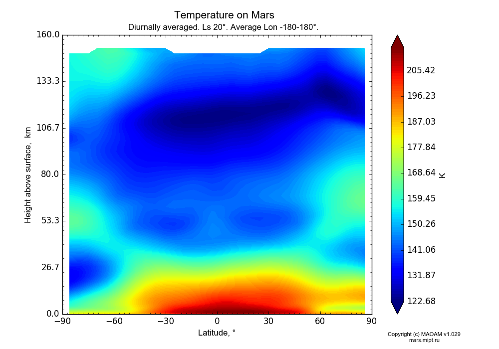 Temperature on Mars dependence from Latitude -90-90° and Height above surface 0-160 km in Equirectangular (default) projection with Diurnally averaged, Ls 20°, Average Lon -180-180°. In version 1.029: Extended height and CO2 cycle with weak solar acivity.