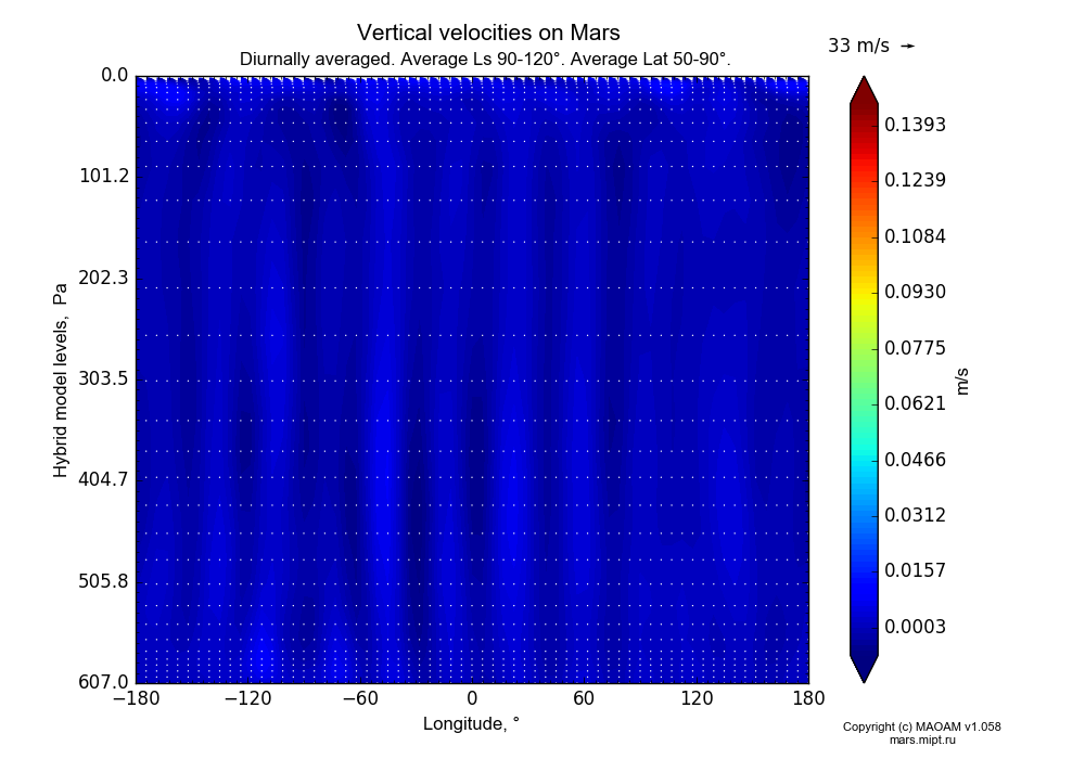 Vertical velocities on Mars dependence from Longitude -180-180° and Hybrid model levels 0.0000036-607 Pa in Equirectangular (default) projection with Diurnally averaged, Average Ls 90-120°, Average Lat 50-90°. In version 1.058: Limited height with water cycle, weak diffusion and dust bimodal distribution.