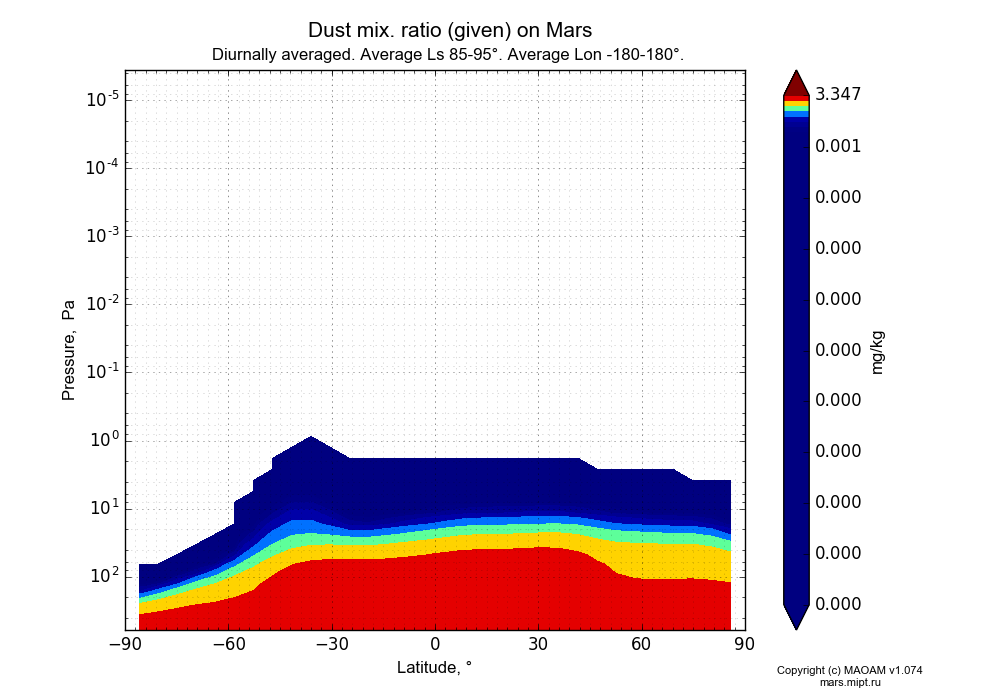 Dust mix. ratio (given) on Mars dependence from Latitude -90-90° and Pressure 0.0000036-607 Pa in Equirectangular (default) projection with Diurnally averaged, Average Ls 85-95°, Average Lon -180-180°. In version 1.074: Water cycle, CO2 cycle, dust bimodal distribution and GW.