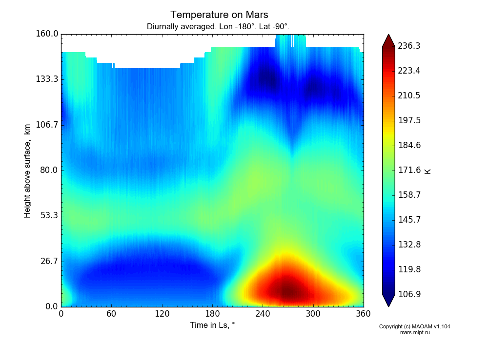 Temperature on Mars dependence from Time in Ls 0-360° and Height above surface 0-160 km in Equirectangular (default) projection with Diurnally averaged, Lon -180°, Lat -90°. In version 1.104: Water cycle for annual dust, CO2 cycle, dust bimodal distribution and GW.