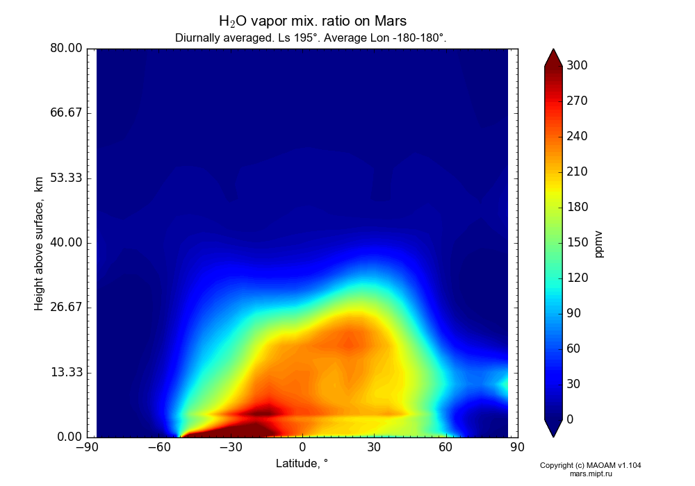 Water vapor mix. ratio on Mars dependence from Latitude -90-90° and Height above surface 0-80 km in Equirectangular (default) projection with Diurnally averaged, Ls 195°, Average Lon -180-180°. In version 1.104: Water cycle for annual dust, CO2 cycle, dust bimodal distribution and GW.