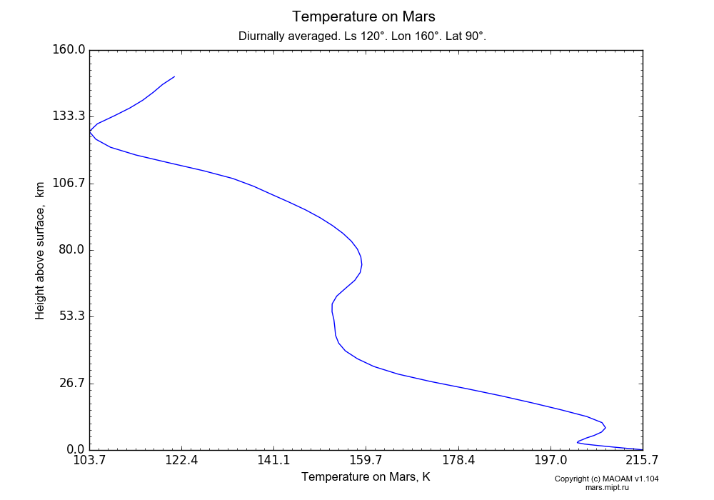 Temperature on Mars dependence from Height above surface 0-160 km in Equirectangular (default) projection with Diurnally averaged, Ls 120°, Lon 160°, Lat 90°. In version 1.104: Water cycle for annual dust, CO2 cycle, dust bimodal distribution and GW.