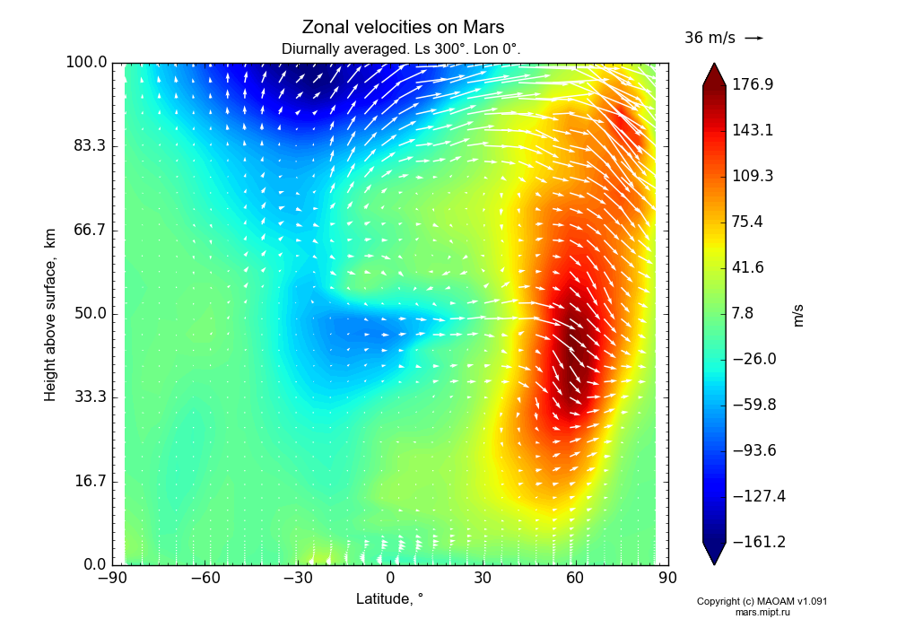 Zonal velocities on Mars dependence from Latitude -90-90° and Height above surface 0-100 km in Equirectangular (default) projection with Diurnally averaged, Ls 300°, Lon 0°. In version 1.091: Water cycle without molecular diffusion, CO2 cycle, dust bimodal distribution and GW.
