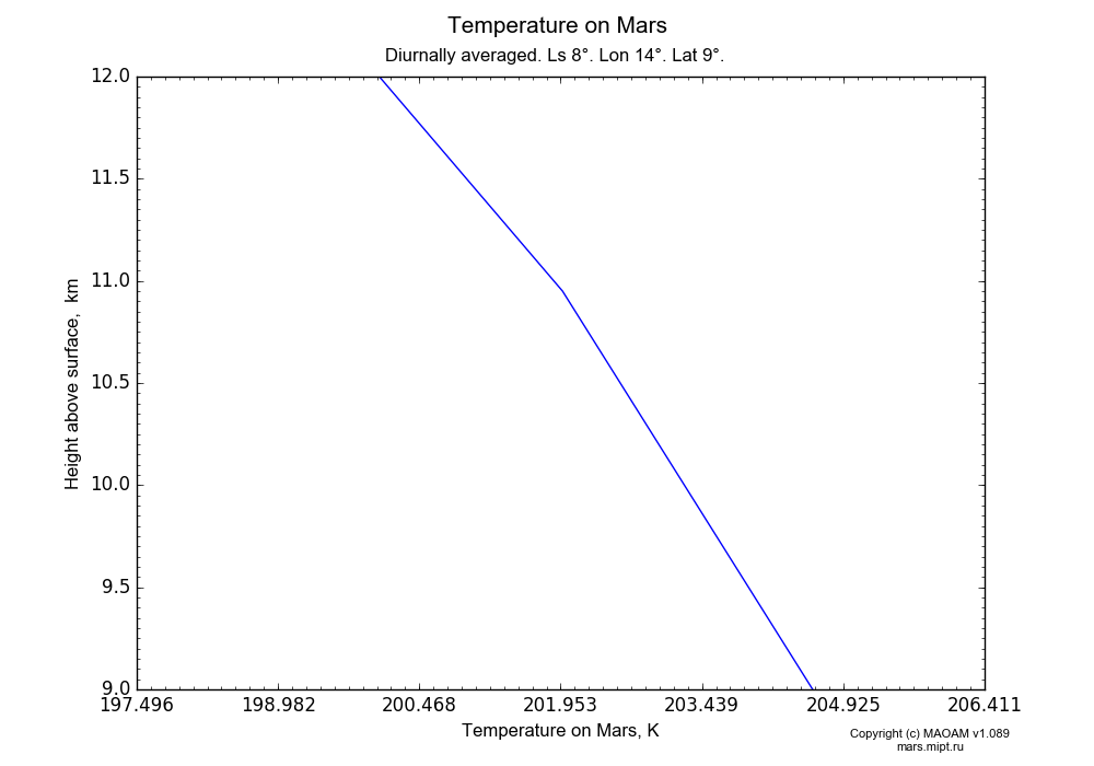 Temperature on Mars dependence from Height above surface 9-12 km in Equirectangular (default) projection with Diurnally averaged, Ls 8°, Lon 14°, Lat 9°. In version 1.089: Water cycle WITH molecular diffusion, CO2 cycle, dust bimodal distribution and GW.