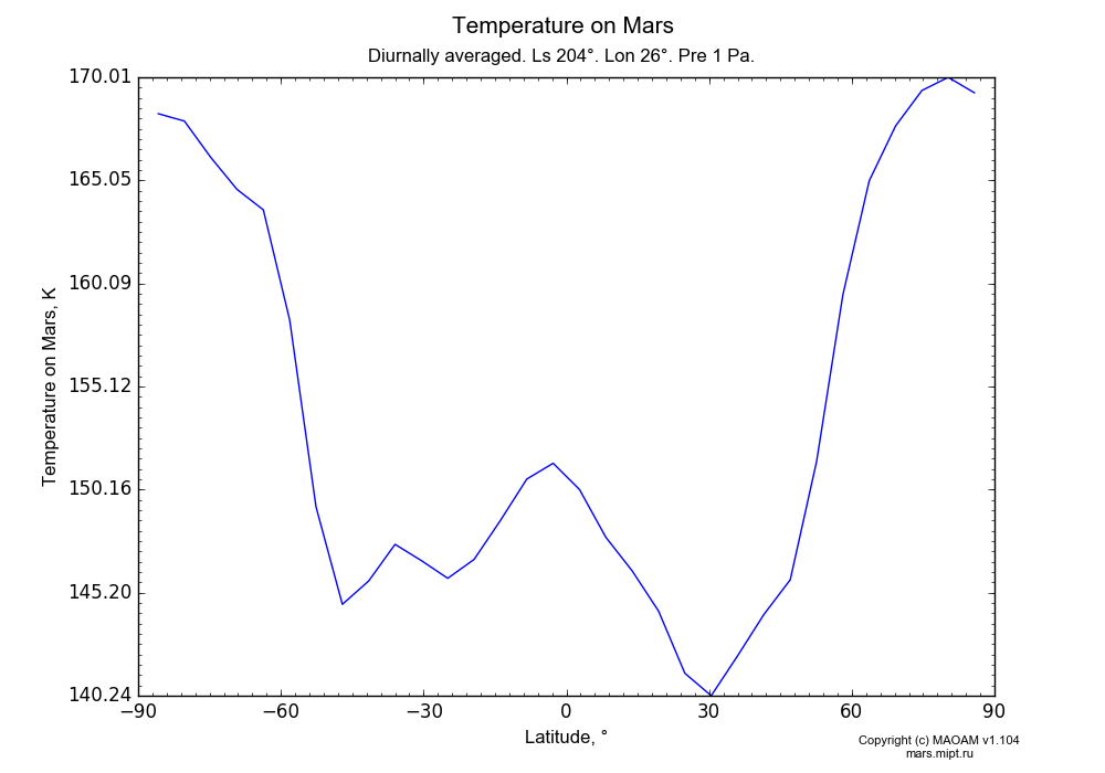Temperature on Mars dependence from Latitude -90-90° in Equirectangular (default) projection with Diurnally averaged, Ls 204°, Lon 26°, Pre 1 Pa. In version 1.104: Water cycle for annual dust, CO2 cycle, dust bimodal distribution and GW.
