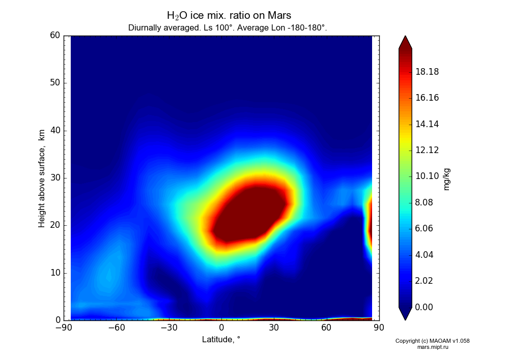 Water ice mix. ratio on Mars dependence from Latitude -90-90° and Height above surface 0-60 km in Equirectangular (default) projection with Diurnally averaged, Ls 100°, Average Lon -180-180°. In version 1.058: Limited height with water cycle, weak diffusion and dust bimodal distribution.