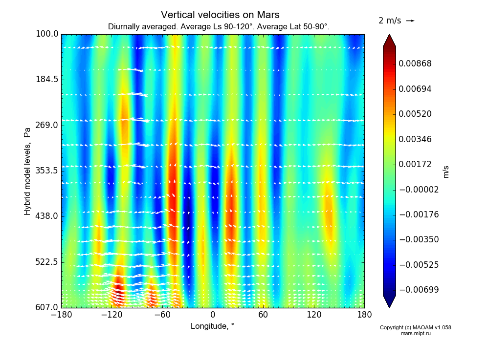 Vertical velocities on Mars dependence from Longitude -180-180° and Hybrid model levels 100-607 Pa in Equirectangular (default) projection with Diurnally averaged, Average Ls 90-120°, Average Lat 50-90°. In version 1.058: Limited height with water cycle, weak diffusion and dust bimodal distribution.