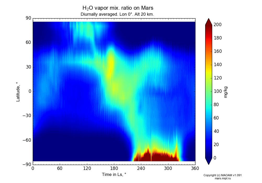 Water vapor mix. ratio on Mars dependence from Time in Ls 0-360° and Latitude -90-90° in Equirectangular (default) projection with Diurnally averaged, Lon 0°, Alt 20 km. In version 1.091: Water cycle without molecular diffusion, CO2 cycle, dust bimodal distribution and GW.