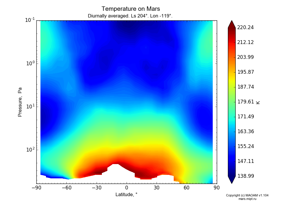 Temperature on Mars dependence from Latitude -90-90° and Pressure 0.1-607 Pa in Equirectangular (default) projection with Diurnally averaged, Ls 204°, Lon -119°. In version 1.104: Water cycle for annual dust, CO2 cycle, dust bimodal distribution and GW.