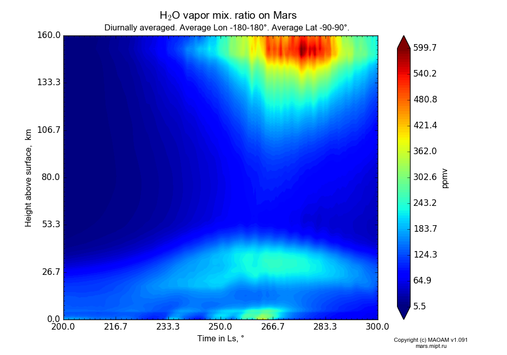 Water vapor mix. ratio on Mars dependence from Time in Ls 200-300° and Height above surface 0-160 km in Equirectangular (default) projection with Diurnally averaged, Average Lon -180-180°, Average Lat -90-90°. In version 1.091: Water cycle without molecular diffusion, CO2 cycle, dust bimodal distribution and GW.