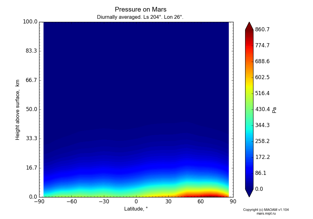 Pressure on Mars dependence from Latitude -90-90° and Height above surface 0-100 km in Equirectangular (default) projection with Diurnally averaged, Ls 204°, Lon 26°. In version 1.104: Water cycle for annual dust, CO2 cycle, dust bimodal distribution and GW.