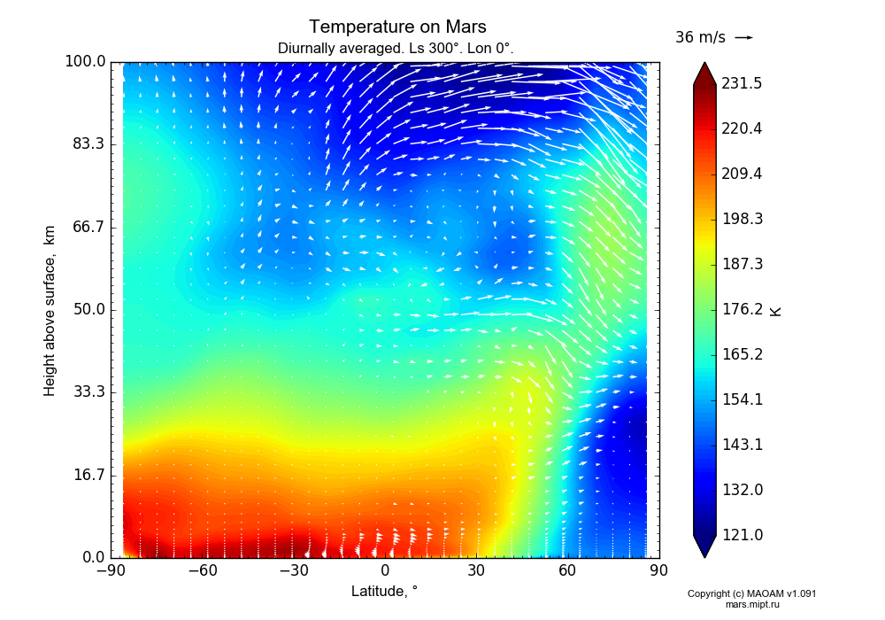Temperature on Mars dependence from Latitude -90-90° and Height above surface 0-100 km in Equirectangular (default) projection with Diurnally averaged, Ls 300°, Lon 0°. In version 1.091: Water cycle without molecular diffusion, CO2 cycle, dust bimodal distribution and GW.