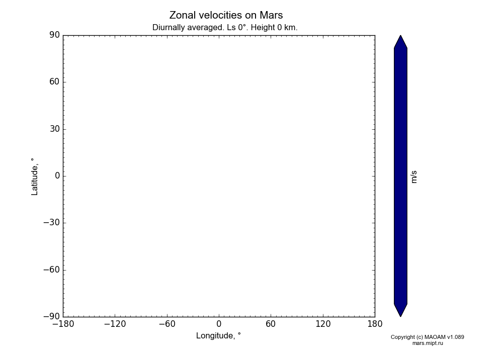 Zonal velocities on Mars dependence from Longitude -180-180° and Latitude -90-90° in Equirectangular (default) projection with Diurnally averaged, Ls 0°, Height 0 km. In version 1.089: Water cycle WITH molecular diffusion, CO2 cycle, dust bimodal distribution and GW.