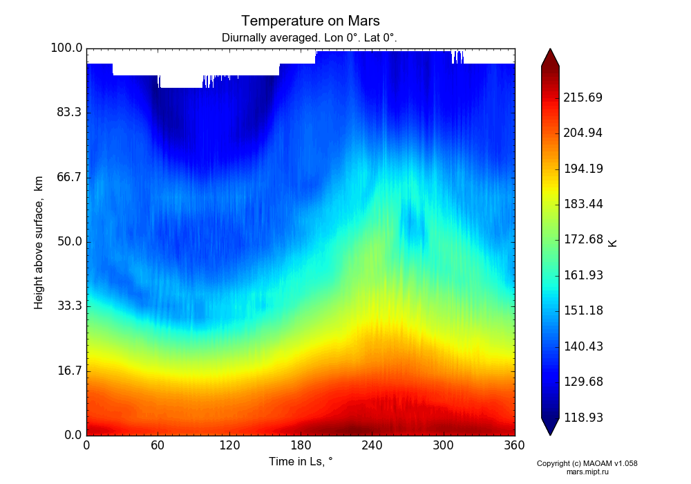 Temperature on Mars dependence from Time in Ls 0-360° and Height above surface 0-100 km in Equirectangular (default) projection with Diurnally averaged, Lon 0°, Lat 0°. In version 1.058: Limited height with water cycle, weak diffusion and dust bimodal distribution.