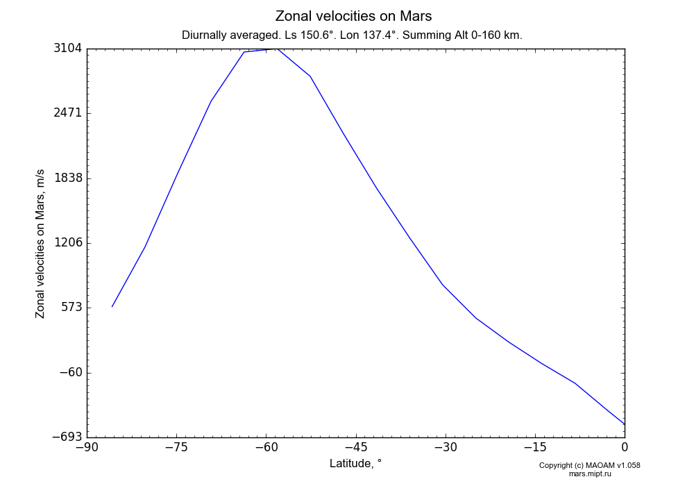 Zonal velocities on Mars dependence from Latitude -90-0° in Equirectangular (default) projection with Diurnally averaged, Ls 150.6°, Lon 137.4°, Summing Alt 0-160 km. In version 1.058: Limited height with water cycle, weak diffusion and dust bimodal distribution.