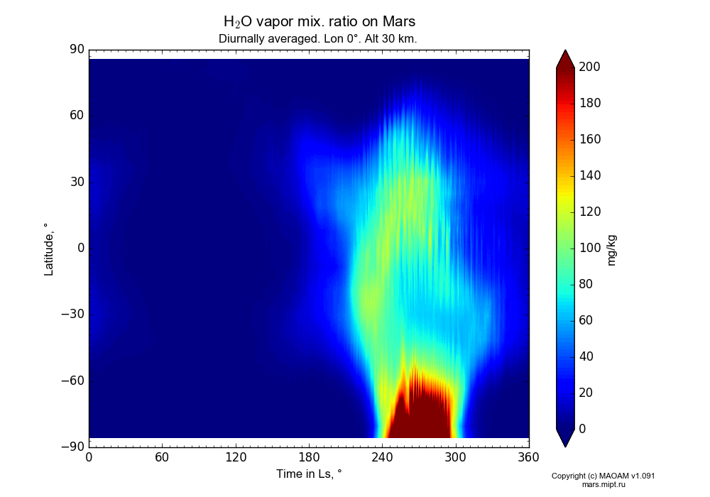 Water vapor mix. ratio on Mars dependence from Time in Ls 0-360° and Latitude -90-90° in Equirectangular (default) projection with Diurnally averaged, Lon 0°, Alt 30 km. In version 1.091: Water cycle without molecular diffusion, CO2 cycle, dust bimodal distribution and GW.