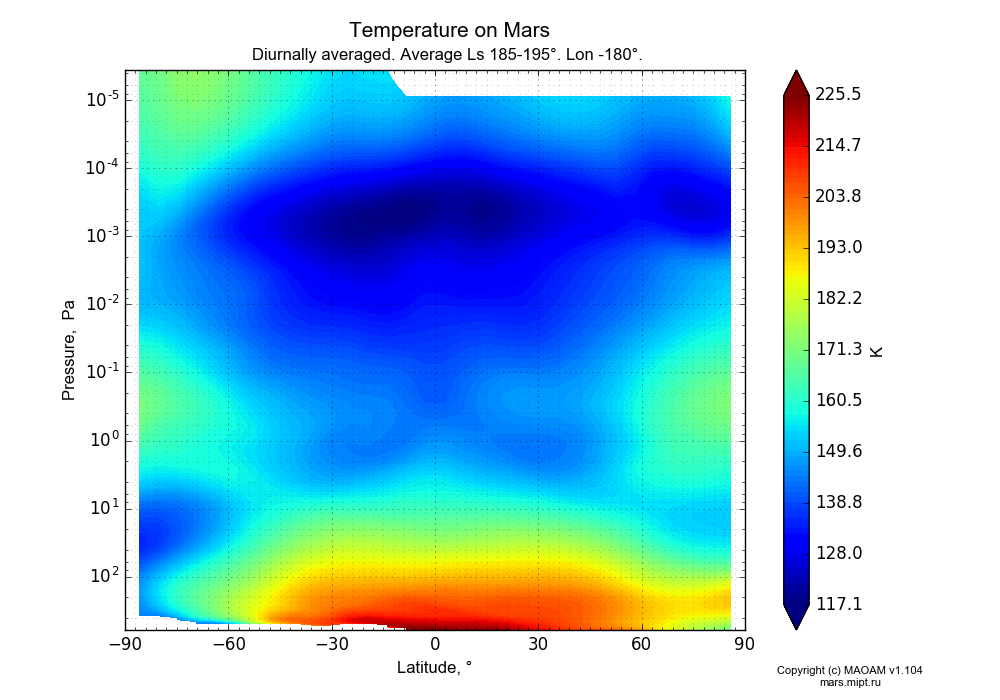 Temperature on Mars dependence from Latitude -90-90° and Pressure 0.0000036-607 Pa in Equirectangular (default) projection with Diurnally averaged, Average Ls 185-195°, Lon -180°. In version 1.104: Water cycle for annual dust, CO2 cycle, dust bimodal distribution and GW.