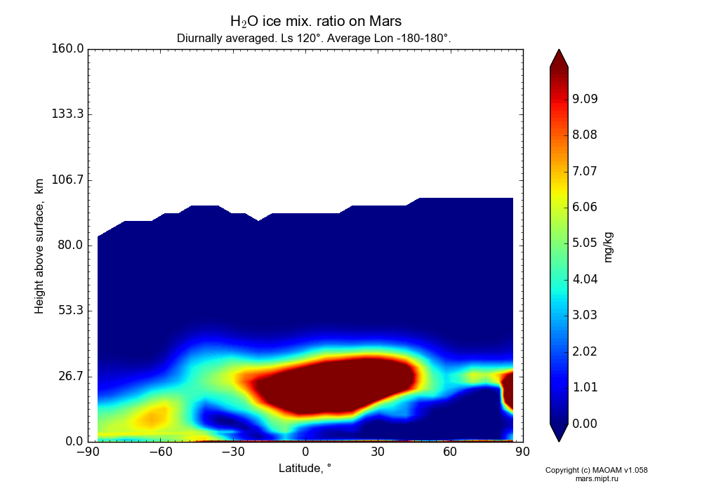 Water ice mix. ratio on Mars dependence from Latitude -90-90° and Height above surface 0-160 km in Equirectangular (default) projection with Diurnally averaged, Ls 120°, Average Lon -180-180°. In version 1.058: Limited height with water cycle, weak diffusion and dust bimodal distribution.