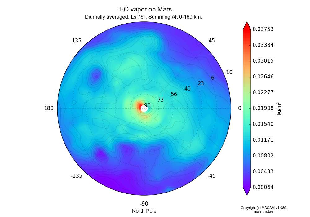 Water vapor on Mars dependence from Longitude -180-180° and Latitude -10-90° in North polar stereographic projection with Diurnally averaged, Ls 76°, Summing Alt 0-160 km. In version 1.089: Water cycle WITH molecular diffusion, CO2 cycle, dust bimodal distribution and GW.