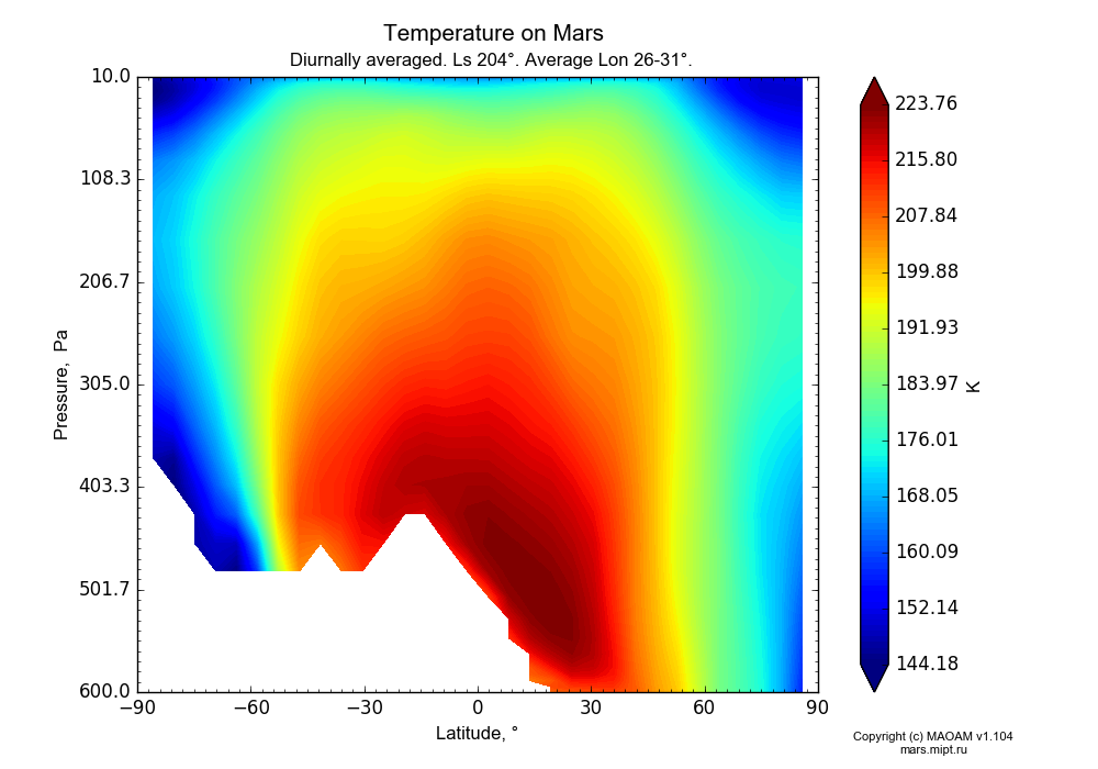 Temperature on Mars dependence from Latitude -90-90° and Pressure 10-600 Pa in Equirectangular (default) projection with Diurnally averaged, Ls 204°, Average Lon 26-31°. In version 1.104: Water cycle for annual dust, CO2 cycle, dust bimodal distribution and GW.
